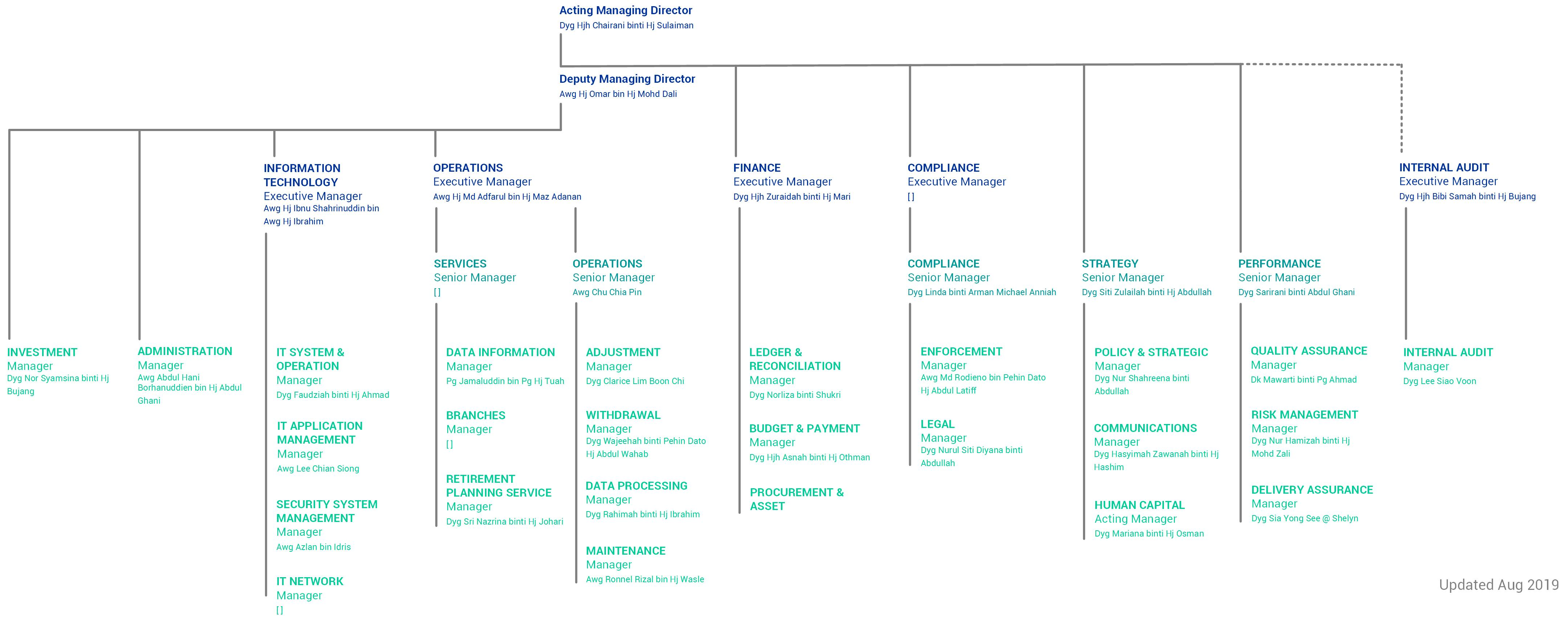 Org Chart for website Aug 2019 EN.jpg